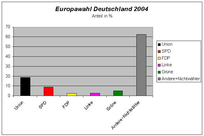 EU-Wahl 2004