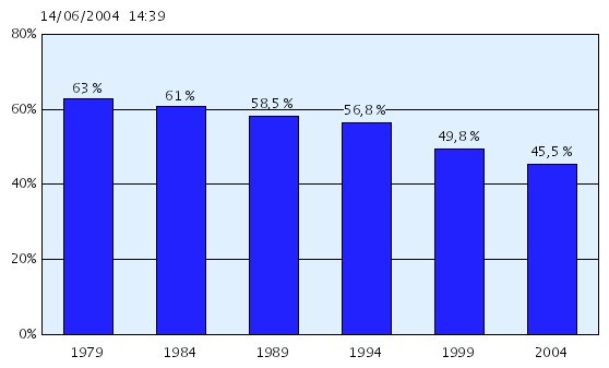 Europa-Wahlbeteiligung von 1979 - 2004
