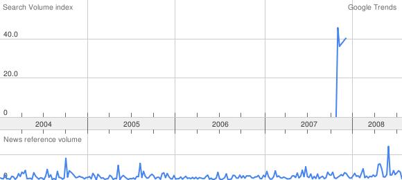 ðÐ direkte Demokratie Google Trend
