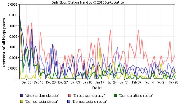 Icerrocket-Charts in 5 Sprachen 03/2010 zu direkter Demokratie