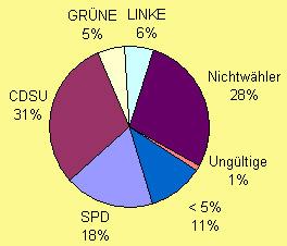 Bundestagswahl 2013 incl. Ungültig, Nichtwähler und sonstige Parteien