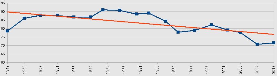 Wahlbeteligung 1949 - 2013 in % mit Trendlinie